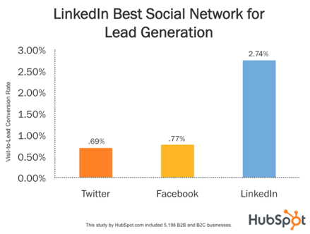 1.1 - LinkedIn for Business Lead Generation